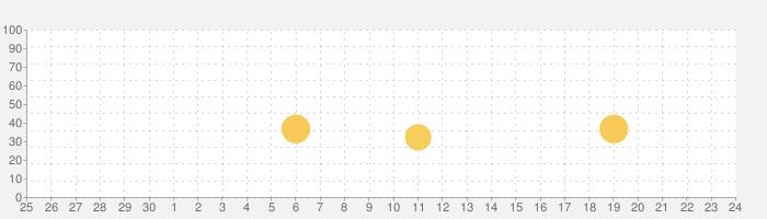 Ulikeユーライク - 激盛れ楽撮りビューティーカメラの話題指数グラフ(10月24日(木))