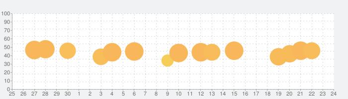 ミュージックピアノタイル:アニメの歌の話題指数グラフ(10月24日(木))