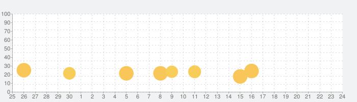 ブロッサム・ブラストの話題指数グラフ(10月24日(木))