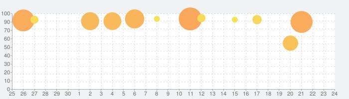 Gorogoaの話題指数グラフ(10月24日(木))