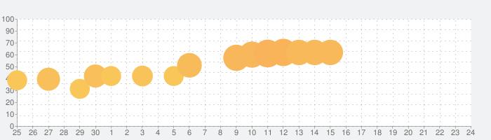Kingdom: New Landsの話題指数グラフ(10月24日(木))