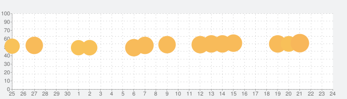 Civilization Revolution 2の話題指数グラフ(10月24日(木))