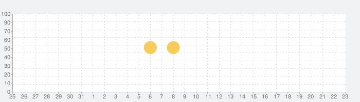 英語学習 POLYGLOTS-英語アプリでTOEICや英語テストの対策!平均でTOEIC200点UPの話題指数グラフ(1月23日(木))