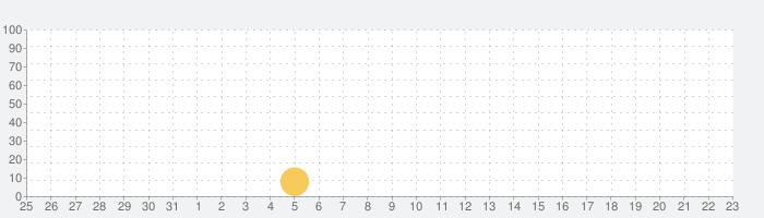 暇つぶしゲーム レジ太郎2-オススメ脳トレ計算ゲームの話題指数グラフ(8月23日(金))