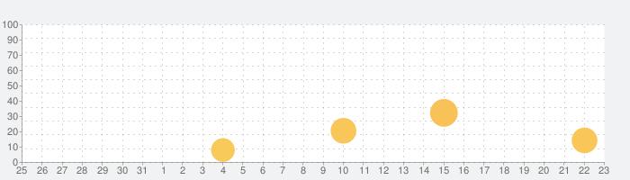 ワイキー・(Wakie)コミュニティー:人と話しましょうの話題指数グラフ(8月23日(金))