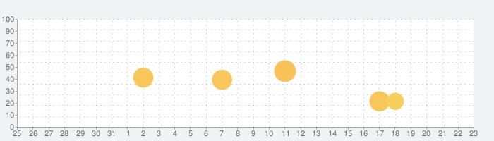 Stellarium Mobile PLUS - スターマップの話題指数グラフ(1月23日(木))