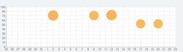 ルミナスフォレスト〜選ばれし三人の勇者たちの話題指数グラフ(1月23日(木))