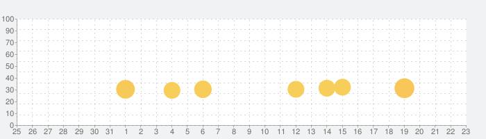 脱出ゲーム Drink Me!の話題指数グラフ(11月23日(土))