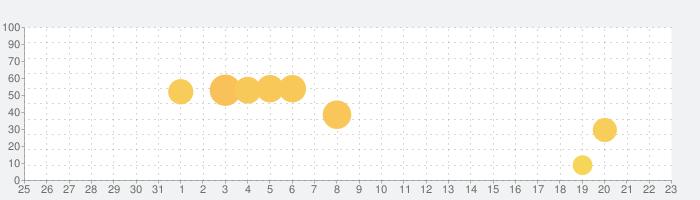 Udemy - オンラインコースの話題指数グラフ(8月23日(金))