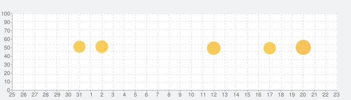 ファイナルファンタジーXIV コンパニオンの話題指数グラフ(8月23日(金))