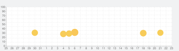 8 Ball Pool™の話題指数グラフ(11月23日(土))