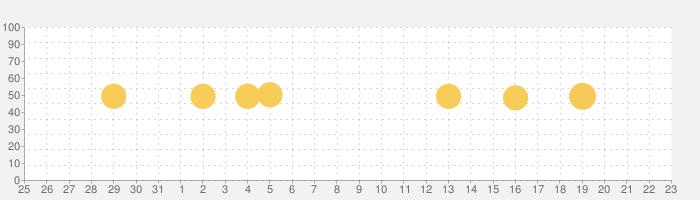 斉藤さん - ひまつぶしトークアプリの話題指数グラフ(8月23日(金))