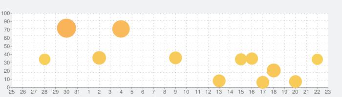 トッカ・ライフ・スクール(Toca Life:School)の話題指数グラフ(8月23日(金))