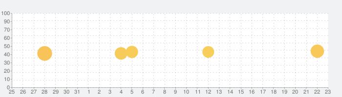 写真で一言ボケて(bokete)の話題指数グラフ(8月23日(金))