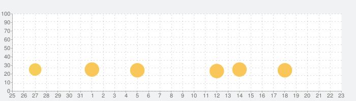 Castle of Illusionの話題指数グラフ(1月23日(木))