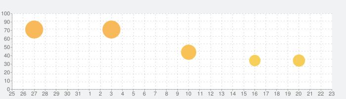 ホテルエンパイヤタイクーン -  放置;ゲーム;経営;シミュレーションの話題指数グラフ(1月23日(木))