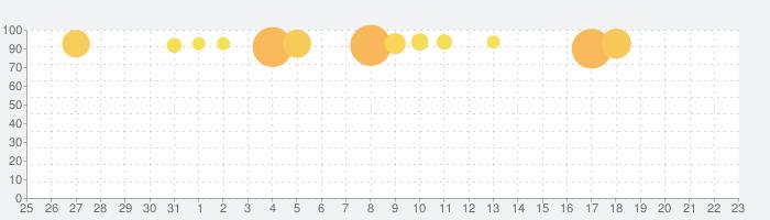 Toca Life: Hospitalの話題指数グラフ(8月23日(金))