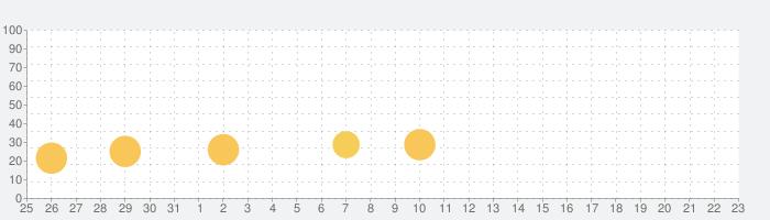 トレインタクシー (Train Taxi)の話題指数グラフ(1月23日(木))