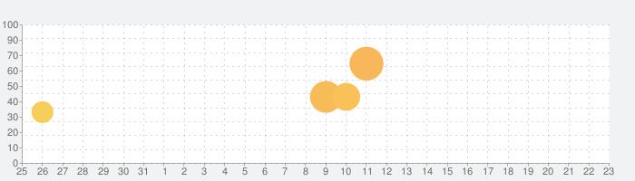 ドクターマリオ ワールドの話題指数グラフ(1月23日(木))