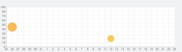 バッティングヒーローの話題指数グラフ(1月23日(木))