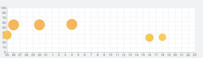 キングパルサー~DOT PULSAR~の話題指数グラフ(1月23日(木))