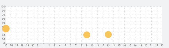 Hero Siege: Pocket Editionの話題指数グラフ(1月23日(木))