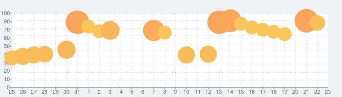 ディズニー ツムツムランドの話題指数グラフ(8月23日(金))