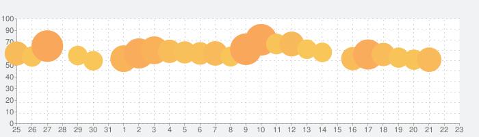 Foodie - 生活のためのカメラの話題指数グラフ(8月23日(金))