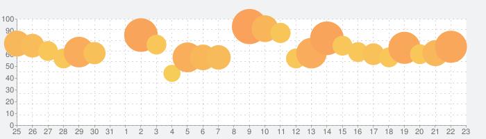 LINE LIVE - LINEのライブ配信アプリの話題指数グラフ(1月23日(木))