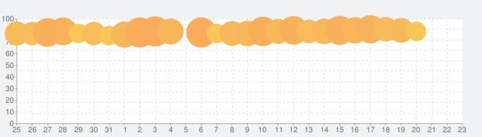 Ulikeユーライク - 激盛れ楽撮りビューティーカメラの話題指数グラフ(8月23日(金))