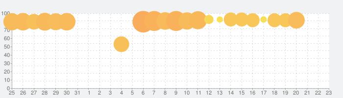 キャンディークラッシュの話題指数グラフ(1月23日(木))
