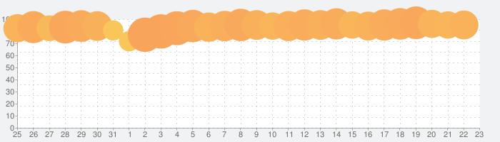 ガーデンスケイプ (Gardenscapes)の話題指数グラフ(1月23日(木))