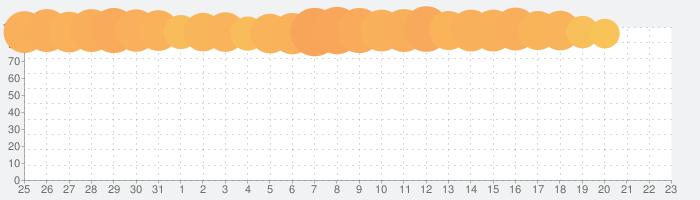 SINoALICE ーシノアリスーの話題指数グラフ(1月23日(木))