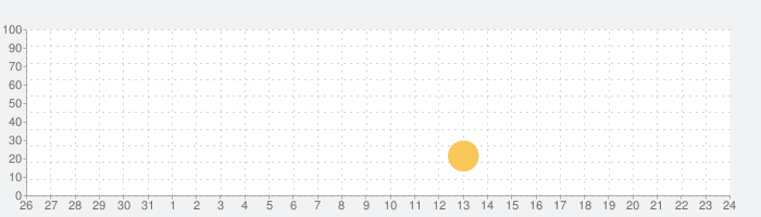Gentle Sniperの話題指数グラフ(8月24日(土))