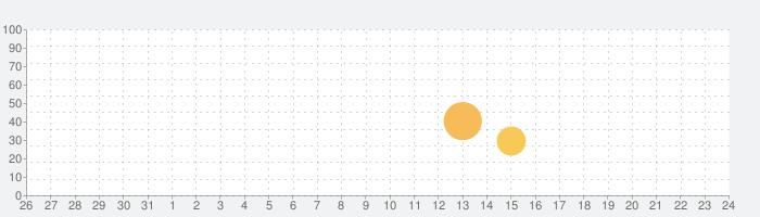 未来の戦争の話題指数グラフ(8月24日(土))