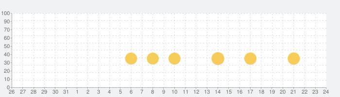 ゲームで英語を学習!英語物語の話題指数グラフ(6月24日(月))