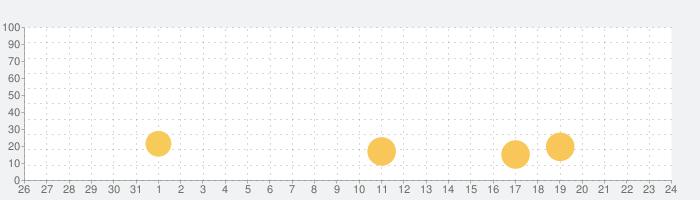 トランプ・スピードの話題指数グラフ(1月24日(金))