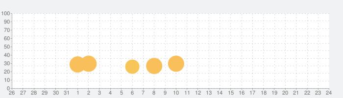 猫コンドミニアム2 - Cat Condo 2の話題指数グラフ(8月24日(土))
