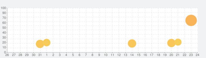 乙女神楽 〜ザンビへの鎮魂歌〜の話題指数グラフ(8月24日(土))