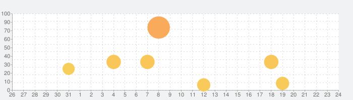 ペットカフェの話題指数グラフ(8月24日(土))