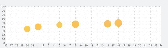 LightX  画像 編集  そして 写真 加工の話題指数グラフ(6月24日(月))