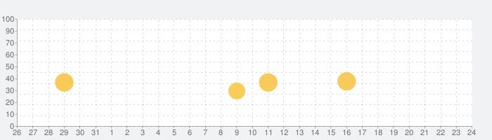 Panasonic Media Accessの話題指数グラフ(8月24日(土))