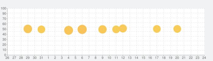 cocorus-マインドフルネス瞑想/睡眠・音楽で瞑想の話題指数グラフ(1月24日(金))