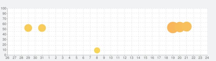 Pic Collage - コラージュ、写真編集 & 画像加工の話題指数グラフ(8月24日(土))