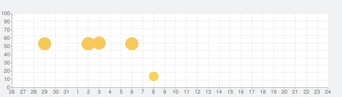 ルナルナ:無料で生理/排卵日予測 生理日管理アプリの話題指数グラフ(8月24日(土))