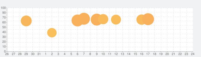 スター・ウォーズ/銀河の英雄の話題指数グラフ(8月24日(土))