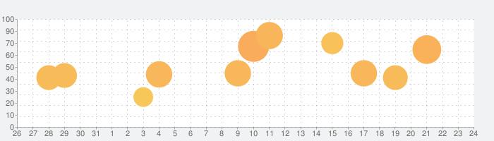 マーセナリーズサーガ3の話題指数グラフ(8月24日(土))