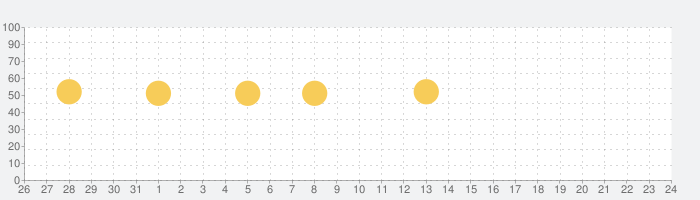 お薬リマインダー・飲み忘れ防止アプリの話題指数グラフ(6月24日(月))