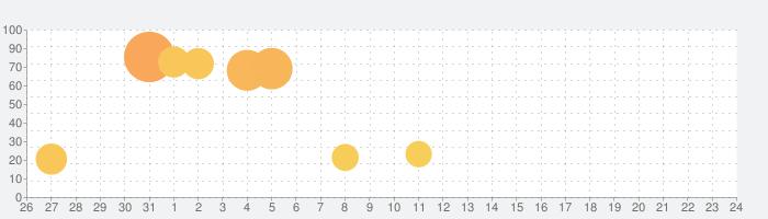 グリムエコーズの話題指数グラフ(8月24日(土))