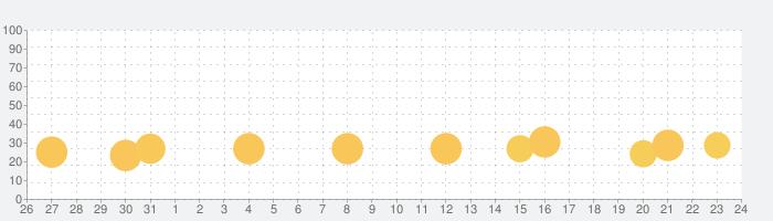 ソリティア - クラシックカードゲームの話題指数グラフ(1月24日(金))